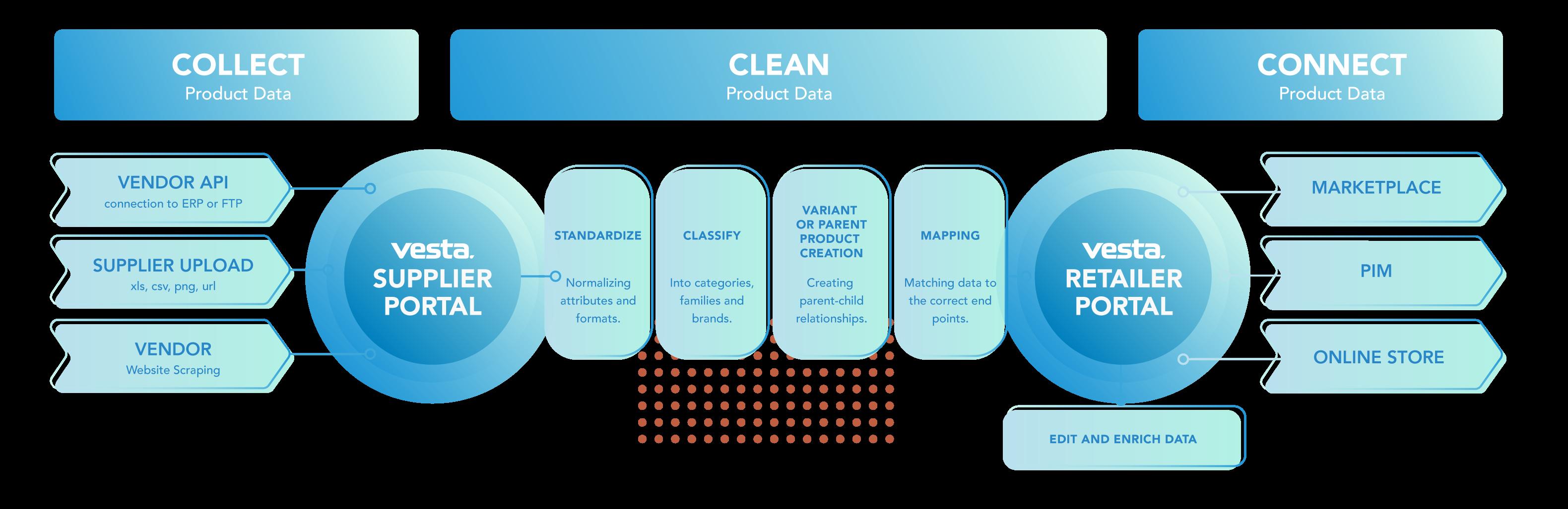Vesta eCommerce process diagram